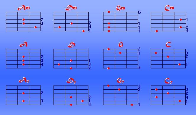 Как выглядят аккорды